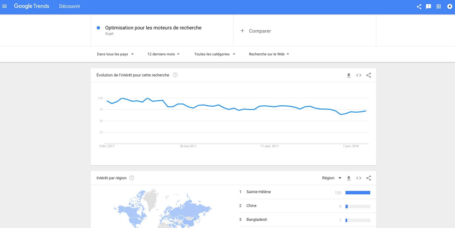 Recherche de mots clés google trends