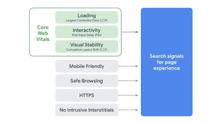 Les signaux liés à l'expérience utilisateur sur la page