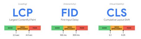 KPIs Core Web Vitals (LCP, FID, CLS)