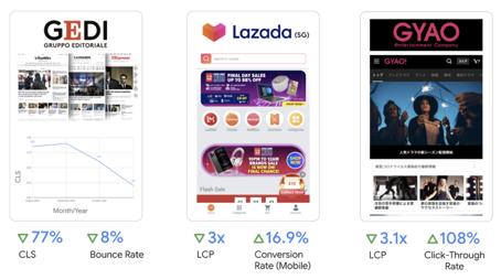 Exemples d'impact des optimisations CLS ou LCP sur les performances d'un site